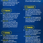 Social Media Stragtegy Info Graphic