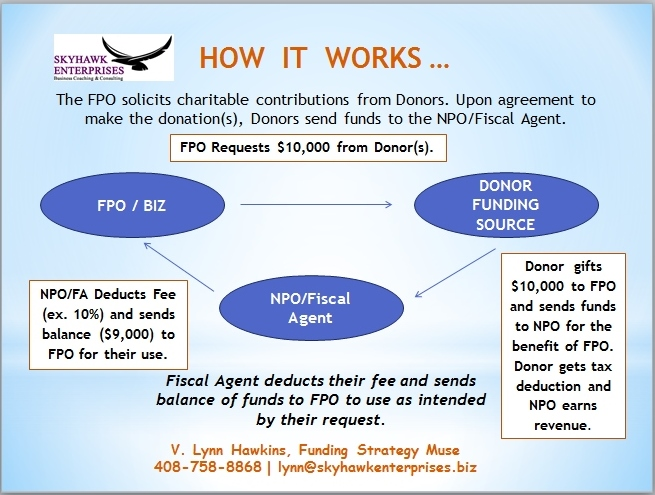 NPO FPO - How It Works
