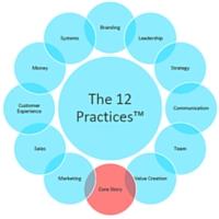 36ixty_12 Practices(TM)Wheel_2_100515